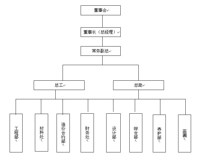 组织架构 青岛零零一园林绿化工程有限公司